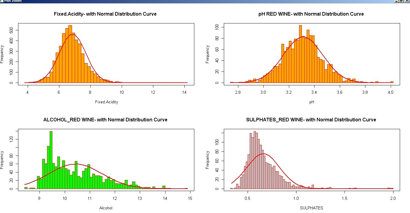 Histograms with a Normal Distribution Curve - R for Beginners
