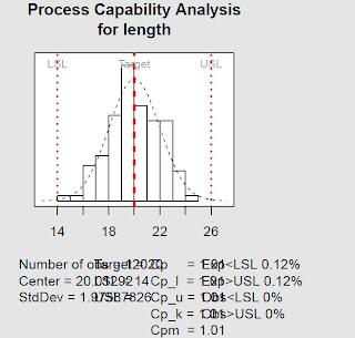 http://rohitdhankar.github.io/Statistical-Quality-Control-SQC-using-R-/